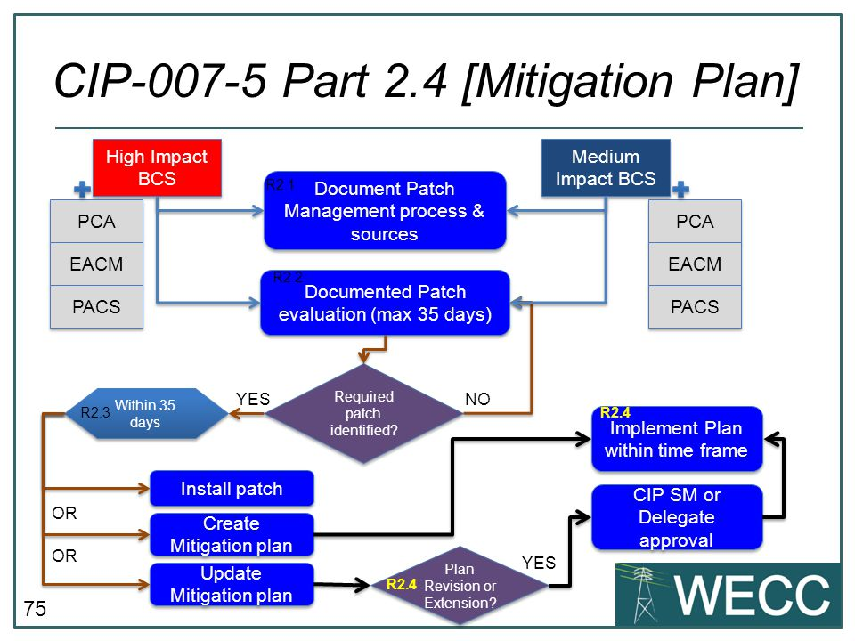 CIP-007-5 Part 2.4 [Mitigation Plan]